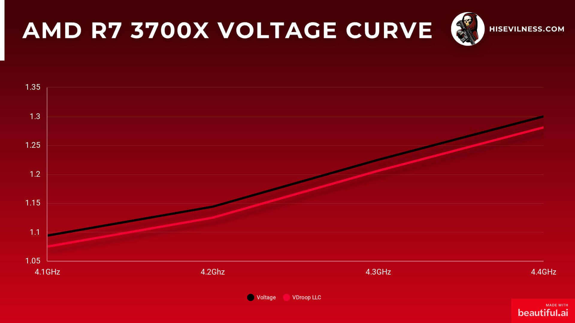 4.1 GHz to 4.4 GHz voltage curve with Vdroop curve